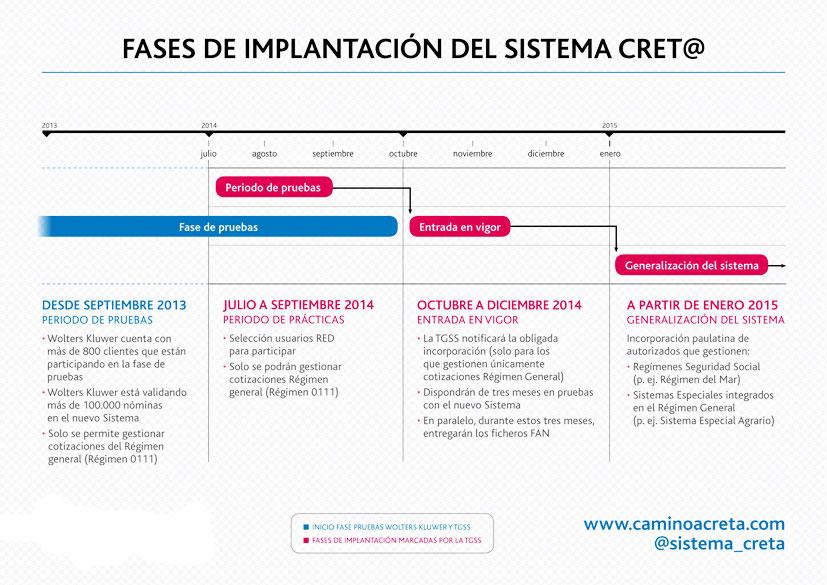 Fases de implantación